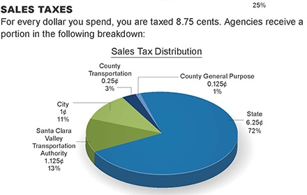Sales Tax Distribution 2016