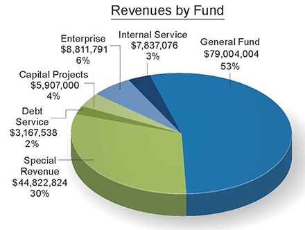 Revenues by Fund 2016