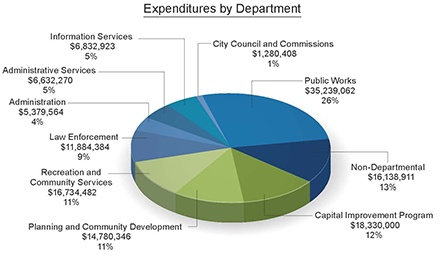 Expenditure by Dept 2016