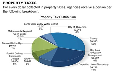 Property Tax Distribution 2016