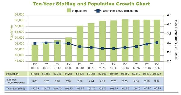 10 years staffing 2016