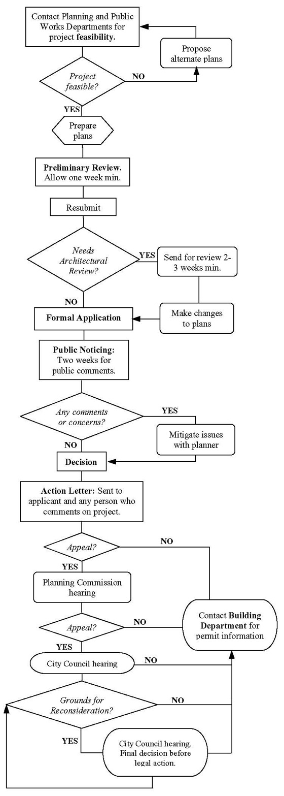 Two Story Permit Process