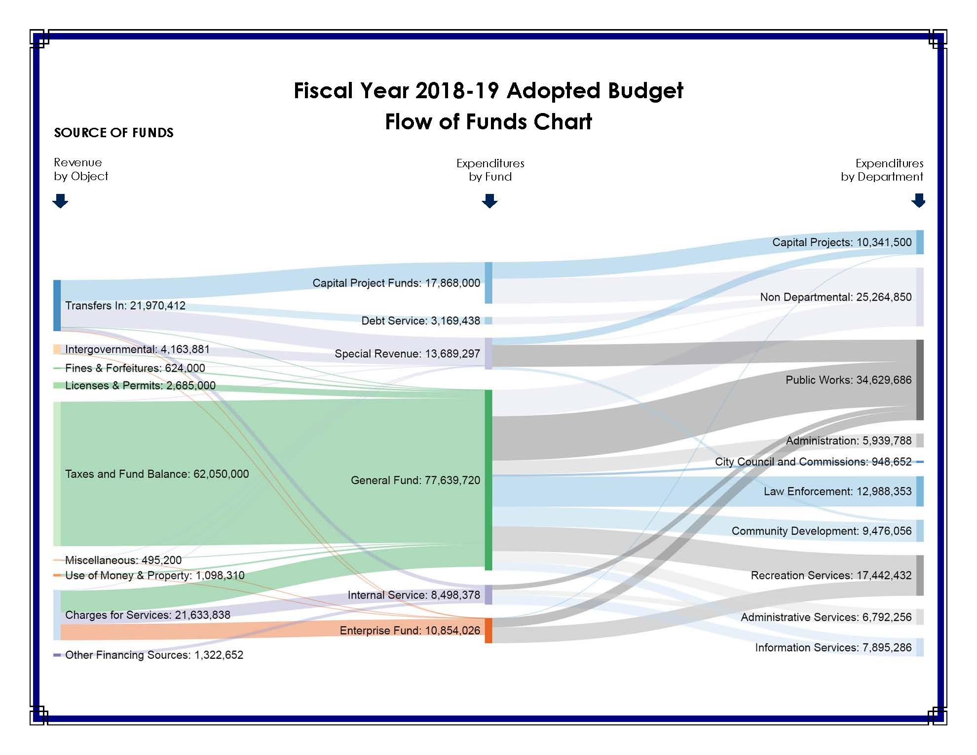 budget reports city of cupertino ca